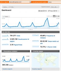 Le statistiche di ultimoprezzo.com dall'8/10/2010 al 7/11/2010