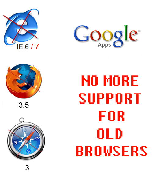 No More Support for Old Browsers