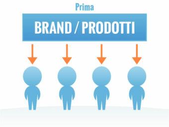 brand-prodotti-01