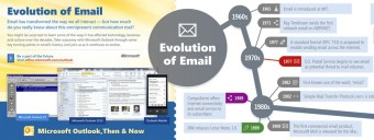 Evoluzione mail