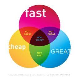 Il compromesso tra velocità, qualità e risparmio rappresentato in un diagramma di Venn