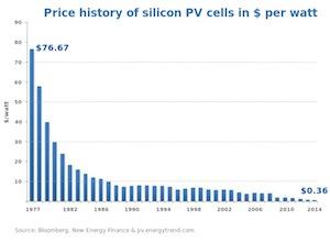 Costo produzione fotovoltaico per Watt