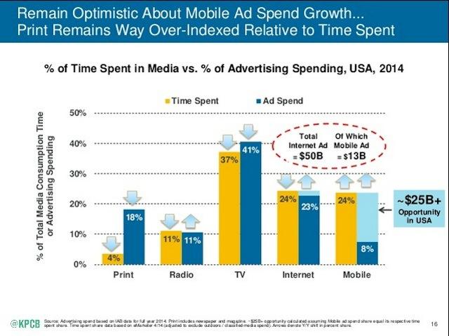 Investimenti pubblicitari per tempo speso USA 2015