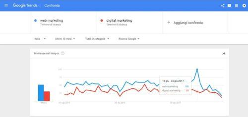 trend digital marketing italia 2017