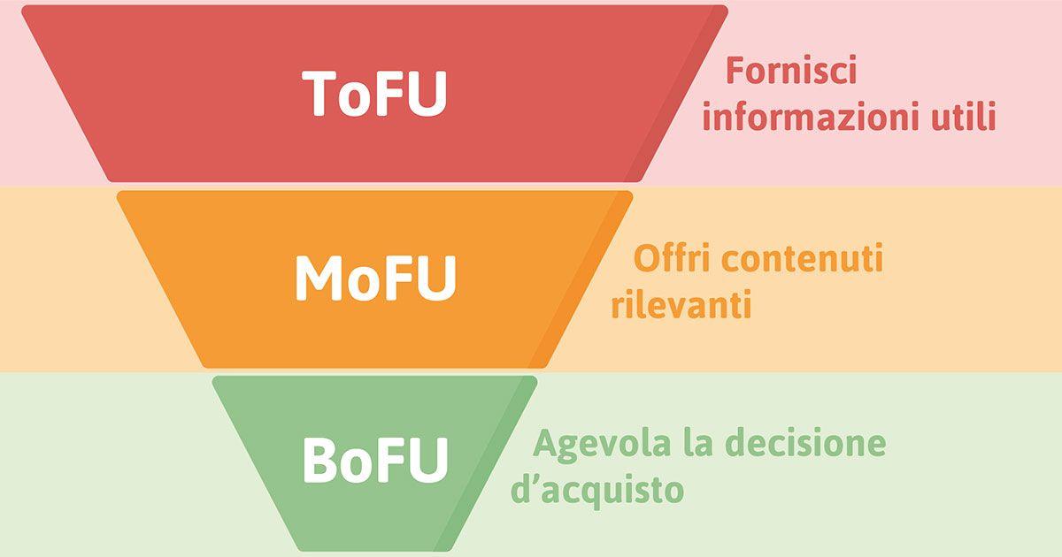 Risultati immagini per tofu inbound marketing